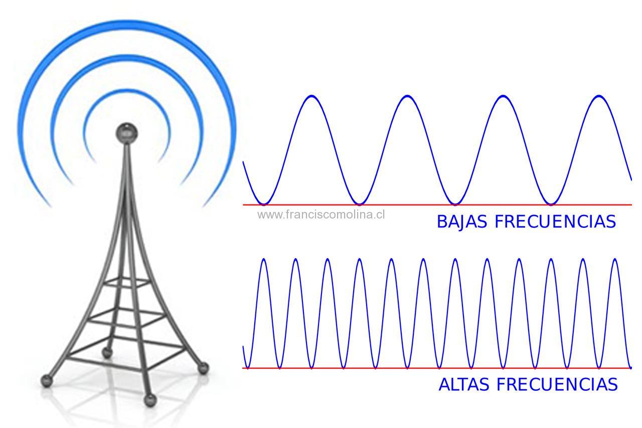 Bandas y frecuencias en Chile