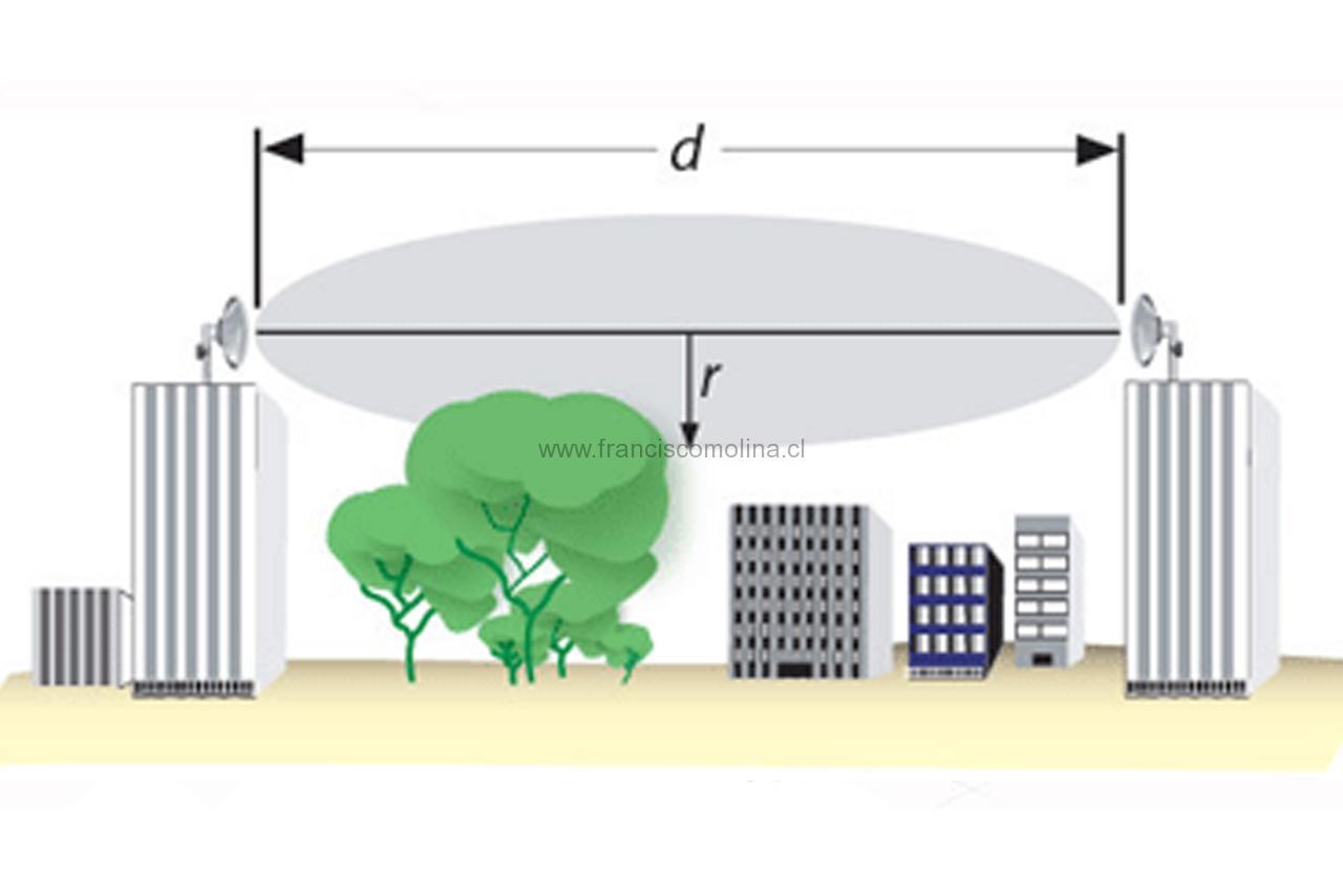 Cálculos primera zona de fresnel