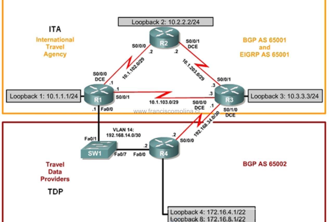 Ejercicio BGP