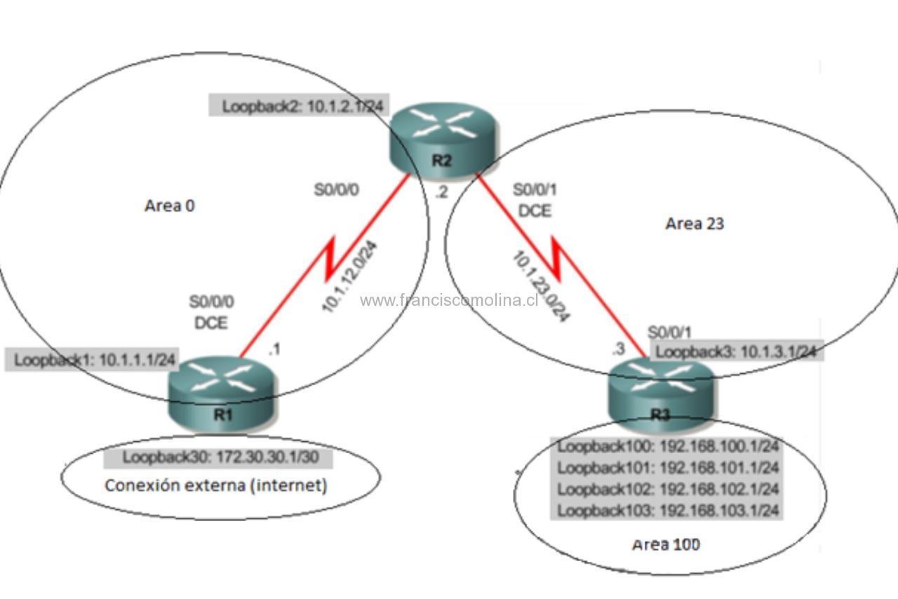 Laboratorio OSPF