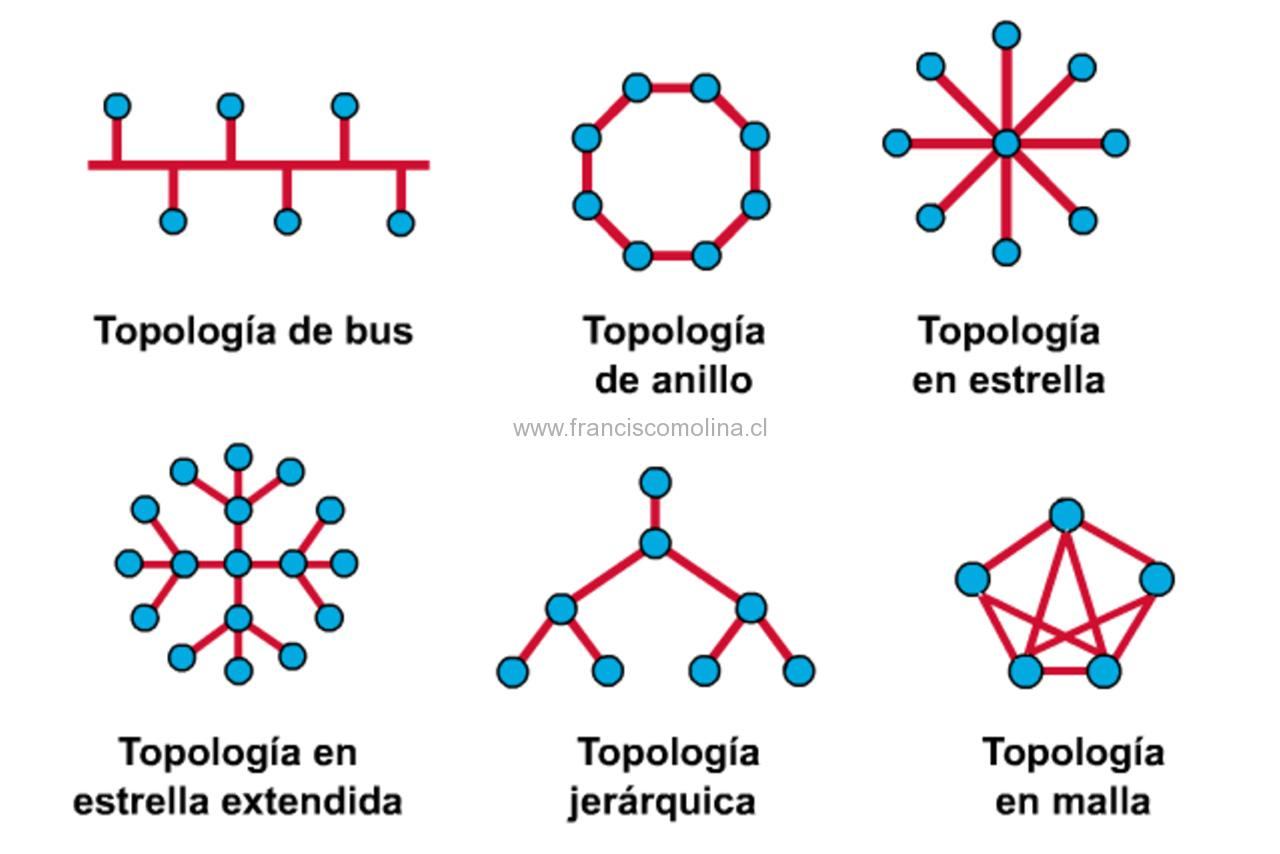 Tipos y topologías de redes